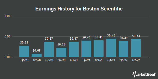 Earnings History for Boston Scientific (NYSE:BSX)