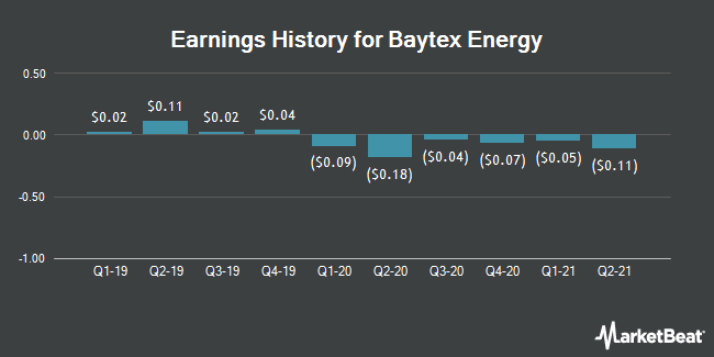 Earnings History for Baytex Energy (NYSE:BTE)