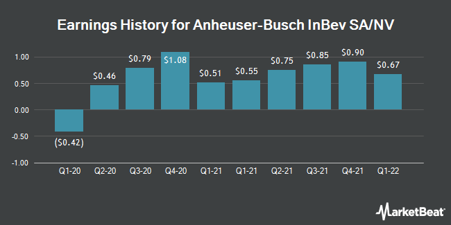 Earnings History for Anheuser Busch Inbev (NYSE:BUD)