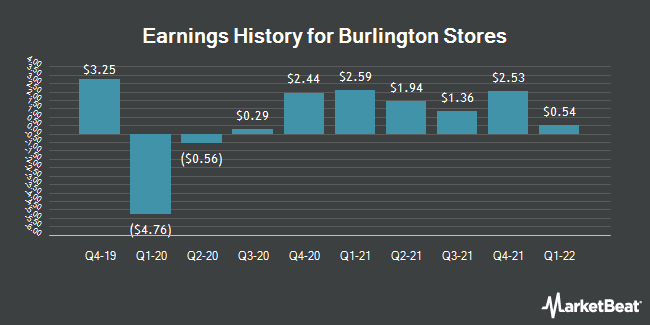 Earnings History for Burlington Stores (NYSE:BURL)