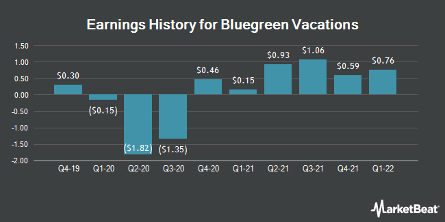 Earnings History for Bluegreen Vacations (NYSE:BVH)