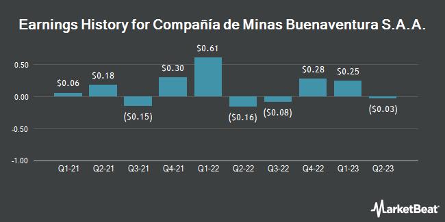 Earnings History for Compañía de Minas Buenaventura S.A.A. (NYSE:BVN)