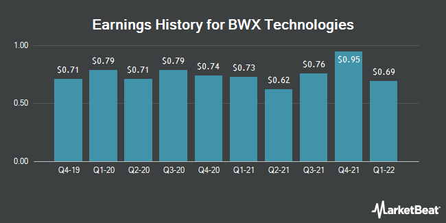 Earnings History for BWX Technologies (NYSE:BWXT)