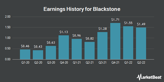 Earnings History for Blackstone Group (NYSE:BX)