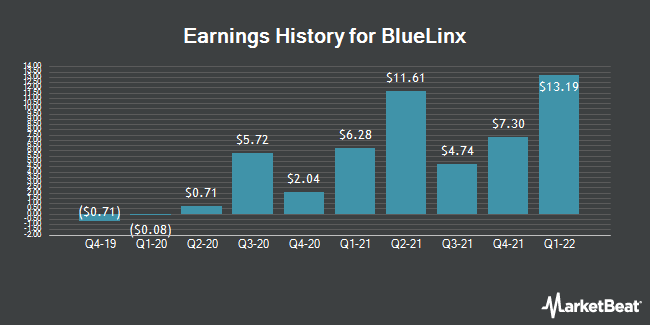 Earnings History for BlueLinx (NYSE:BXC)