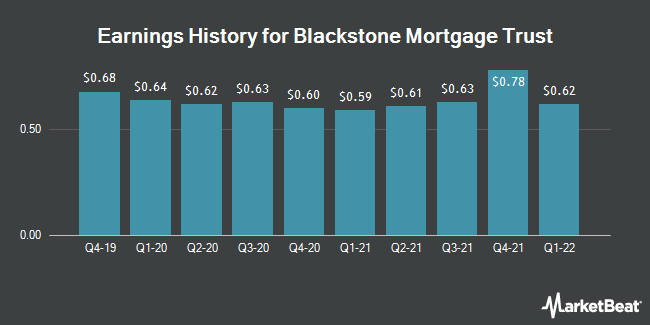 Earnings History for Blackstone Mortgage Trust (NYSE:BXMT)