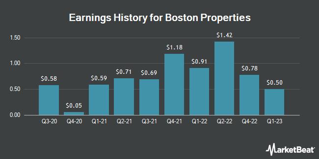 Earnings History for Boston Properties (NYSE:BXP)