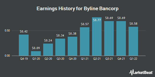Earnings History for Byline Bancorp (NYSE:BY)