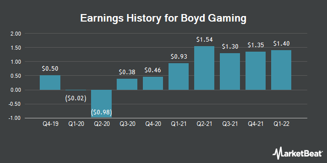 Earnings History for Boyd Gaming (NYSE:BYD)