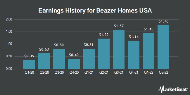 Earnings History for Beazer Homes USA (NYSE:BZH)
