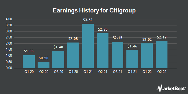Earnings History for Citigroup (NYSE:C)