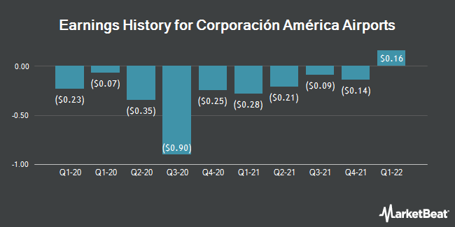 Earnings History for Corporacion America Airports (NYSE:CAAP)