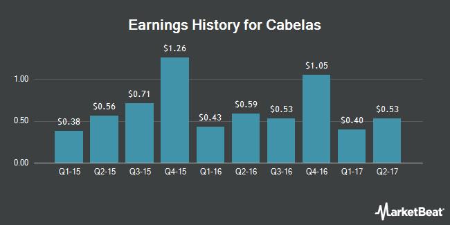 Cabela's (CAB) SWOT Analysis