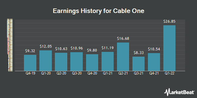 Earnings History for Cable One (NYSE:CABO)