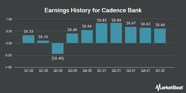 Earnings History for Cadence Bancorp (NYSE:CADE)