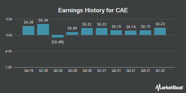 Earnings History for CAE (NYSE:CAE)