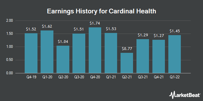 Earnings History for Cardinal Health (NYSE:CAH)