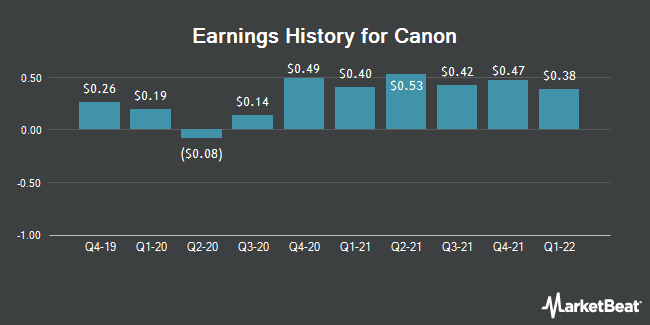 Earnings History for Canon (NYSE:CAJ)