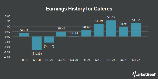 Earnings History for Caleres (NYSE:CAL)