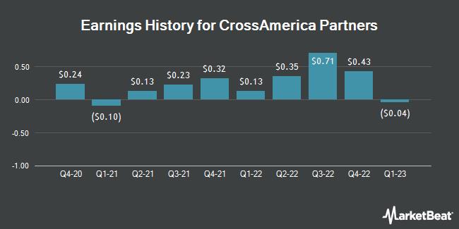 Earnings History for Crossamerica Partners (NYSE:CAPL)