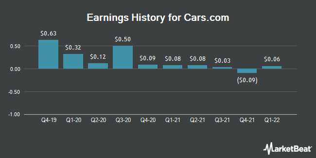 Earnings History for Cars.com (NYSE:CARS)