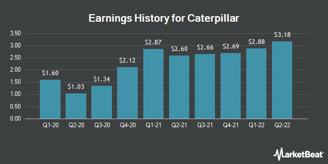 Earnings History for Caterpillar (NYSE:CAT)
