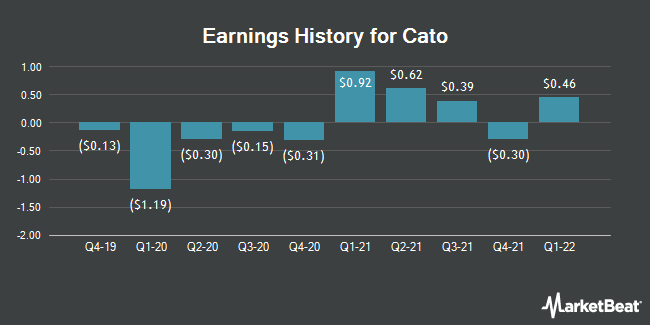 Earnings History for Cato (NYSE:CATO)