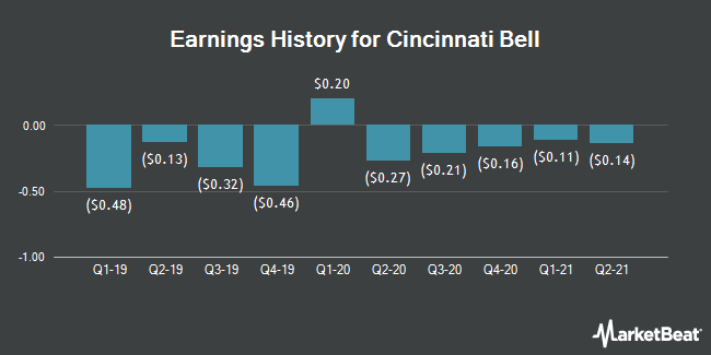 Earnings History for Cincinnati Bell (NYSE:CBB)