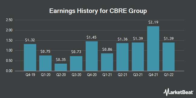 Earnings History for CBRE Group (NYSE:CBRE)