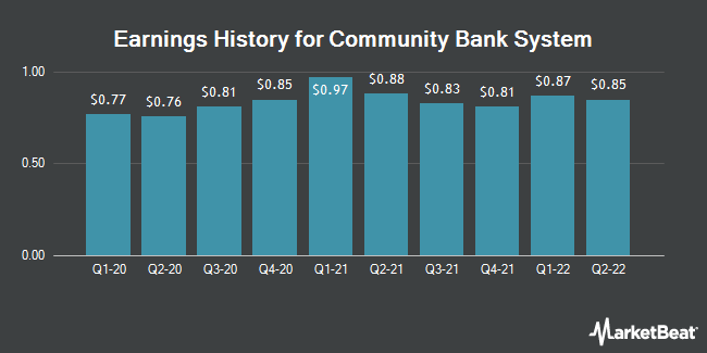 Earnings History for Community Bank System (NYSE:CBU)