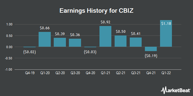 Earnings History for CBIZ (NYSE:CBZ)