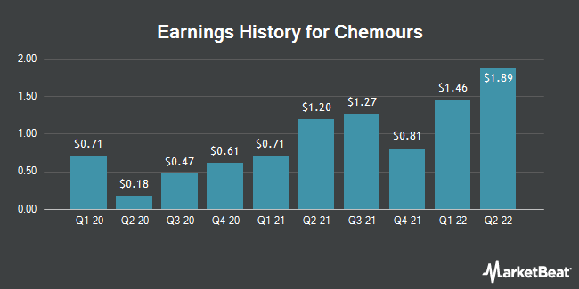 Earnings History for The Chemours (NYSE:CC)