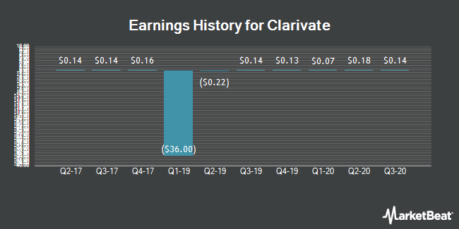 Earnings History for Clarivate Analytics (NYSE:CCC)