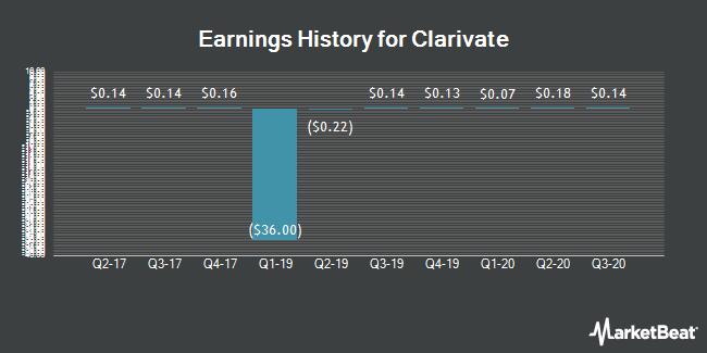 Earnings History for CHURCHILL CAP C/SH (NYSE:CCC)
