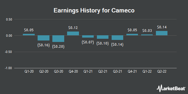 Earnings History for Cameco (NYSE:CCJ)