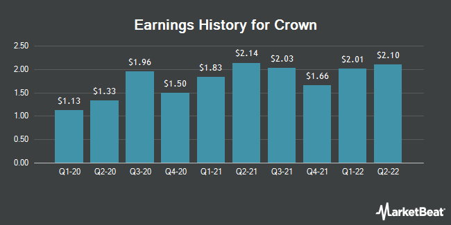 Earnings History for Crown (NYSE:CCK)