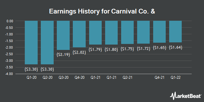 Earnings History for Carnival (NYSE:CCL)