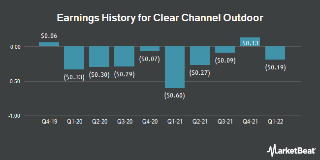 Earnings History for CLEAR CHANNEL O/SH (NYSE:CCO)