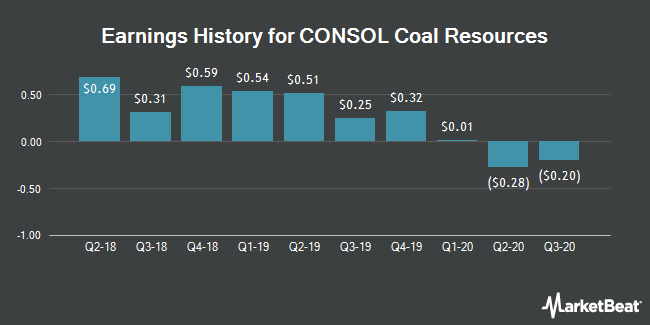 Earnings History for CONSOL Coal Resources (NYSE:CCR)
