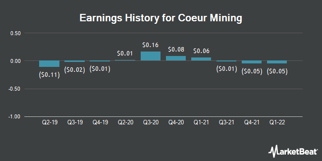 Earnings History for Coeur Mining (NYSE:CDE)