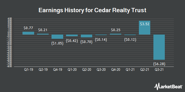 Earnings History for Cedar Realty Trust (NYSE:CDR)