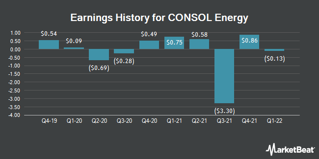 Earnings History for Consol Energy (NYSE:CEIX)