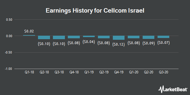 Earnings History for Cellcom Israel (NYSE:CEL)