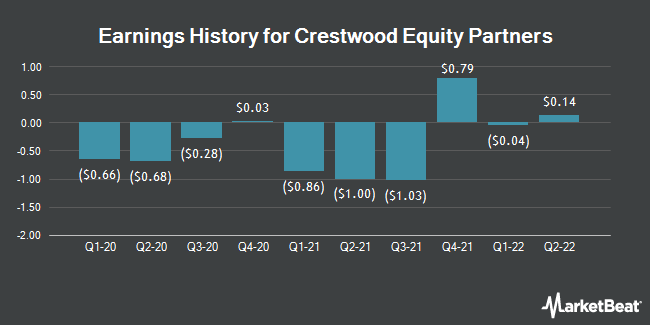 Earnings History for Crestwood Equity Partners (NYSE:CEQP)