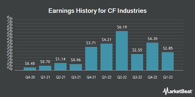 Earnings History for CF Industries (NYSE:CF)