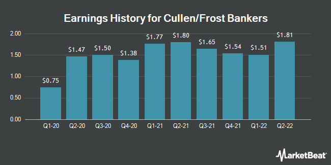 Earnings History for Cullen/Frost Bankers (NYSE:CFR)