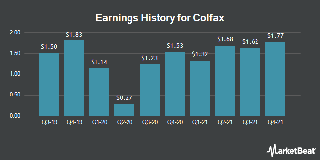 Earnings History for Colfax (NYSE:CFX)