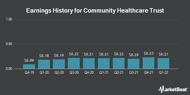 Earnings History for Community Healthcare Trust (NYSE:CHCT)