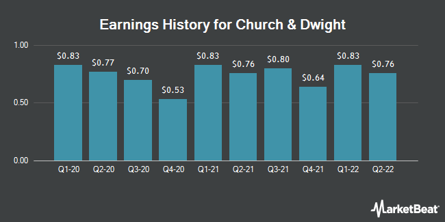 Earnings History for Church & Dwight (NYSE:CHD)