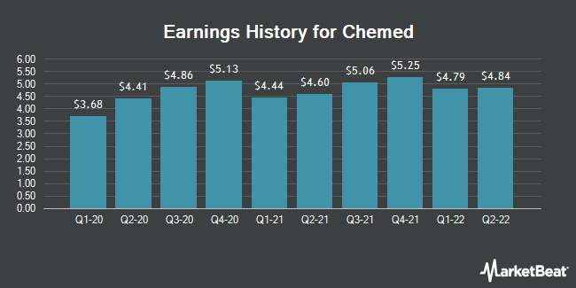 Earnings History for Chemed (NYSE:CHE)